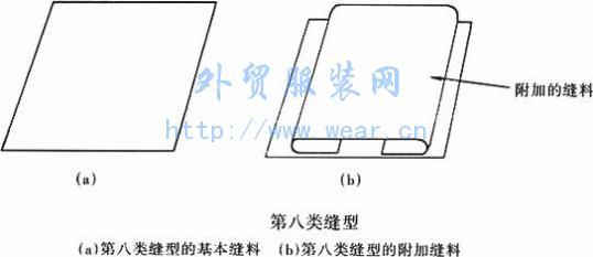 """第六类缝型   只由一块缝料构成,并且缝料其中一端的边缘(左或右)是""""有限""""的。该类缝型无附加缝料,如图所示。    第七类缝型   最少由两块缝料组成。其中一块缝料一端的边缘(左边或右边)是""""有限""""的,另一块缝料两端边缘都是""""有限""""的,第七类缝型基本缝料的摆放方式,如图(a)中1所示,为两块基本缝料并行排列,而2为两块缝料相互重叠。   第七类缝型的附加缝料两端边缘都应是""""有限""""的,如图(b)所示。    第八类缝型   最少由一块缝料组成。基本缝料两端的边缘都是""""有限""""的,如图"""