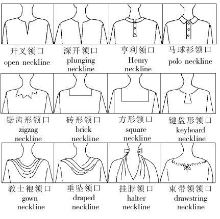 领口分类中英文图解